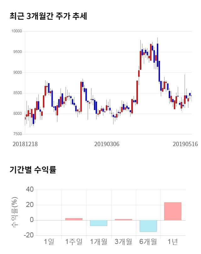지엠피, 전일 대비 약 4% 상승한 8,780원