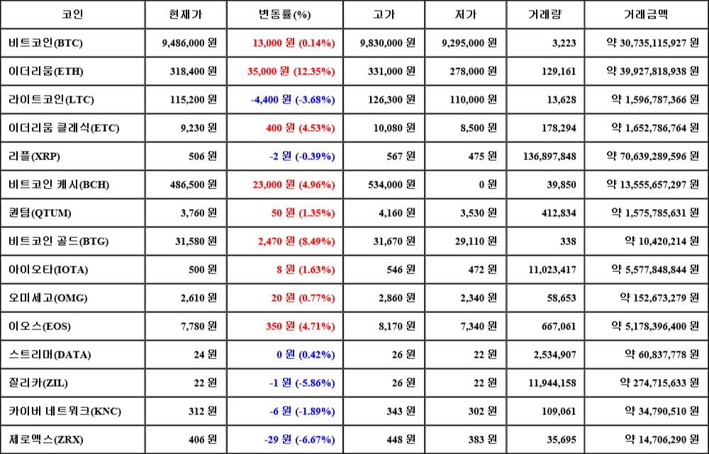 [가상화폐 뉴스] 05월 17일 03시 30분 비트코인(0.14%), 이더리움(12.35%), 제로엑스(-6.67%)
