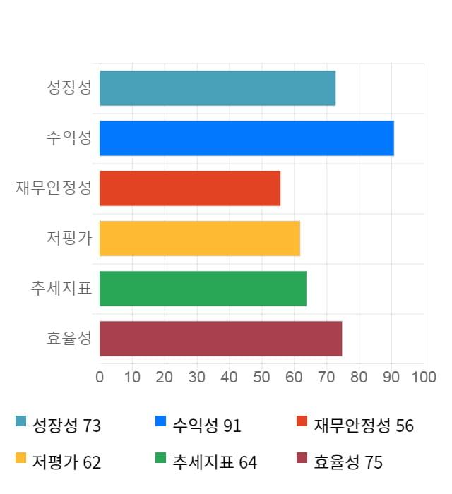 미코, 전일 대비 약 3% 상승한 6,250원