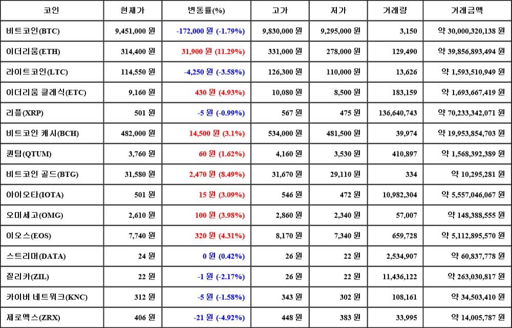 [가상화폐 뉴스] 05월 17일 04시 00분 비트코인(-1.79%), 이더리움(11.29%), 제로엑스(-4.92%)