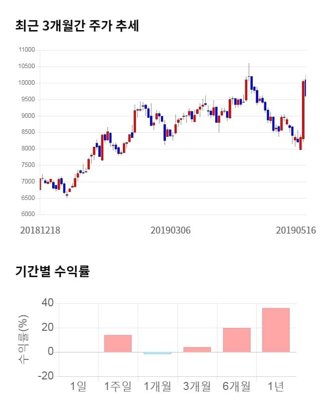 탑엔지니어링, 전일 대비 약 3% 상승한 9,890원