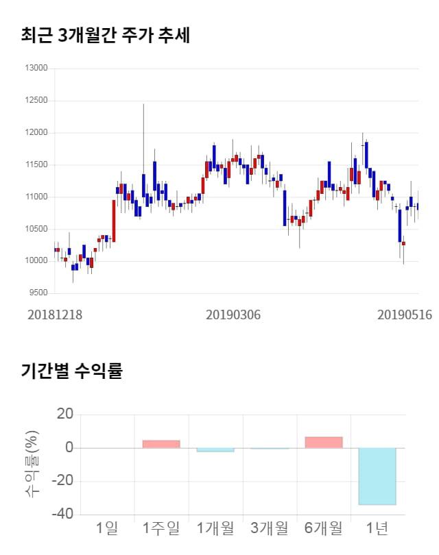 대한뉴팜, 전일 대비 약 4% 상승한 11,250원