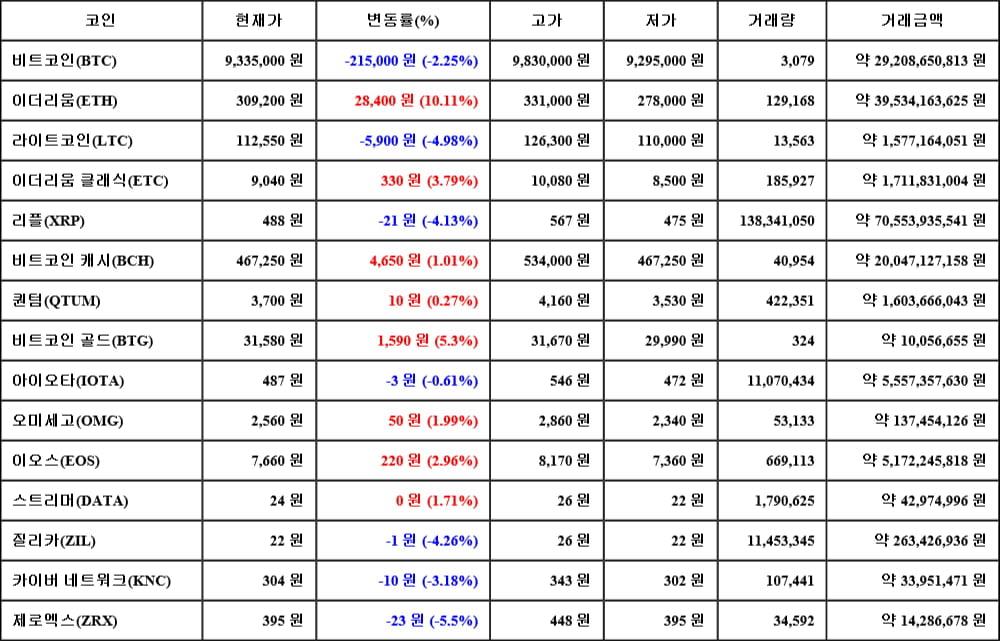 [가상화폐 뉴스] 05월 17일 06시 00분 비트코인(-2.25%), 이더리움(10.11%), 제로엑스(-5.5%)