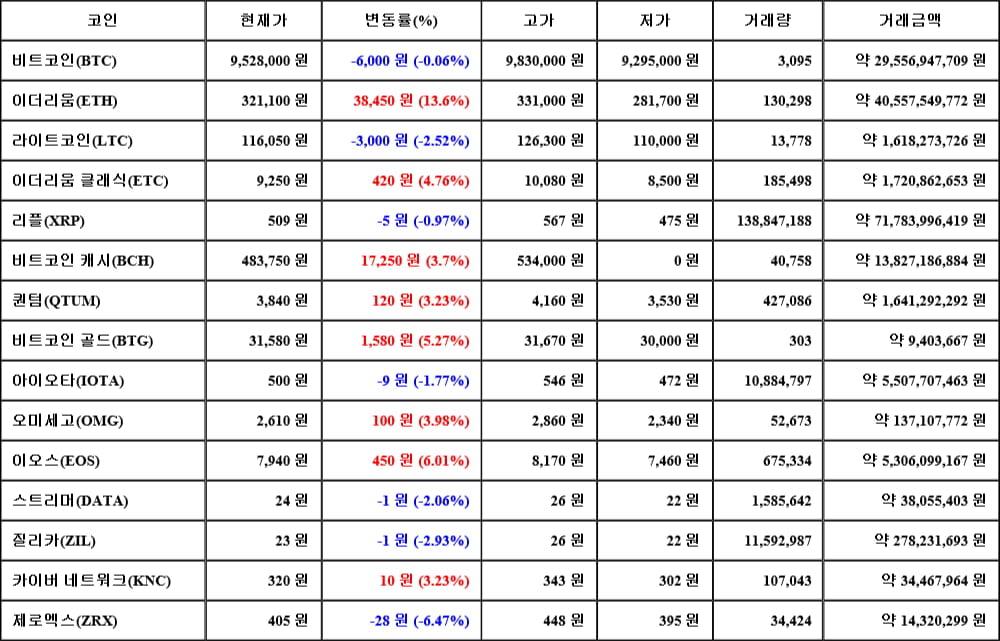 [가상화폐 뉴스] 05월 17일 07시 00분 비트코인(-0.06%), 이더리움(13.6%), 제로엑스(-6.47%)