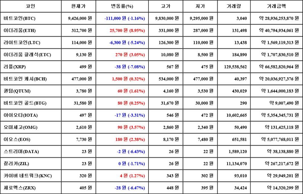 [가상화폐 뉴스] 05월 17일 08시 00분 비트코인(-1.16%), 이더리움(8.95%), 리플(-7.08%)