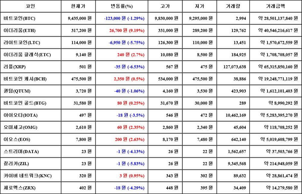 [가상화폐 뉴스] 05월 17일 08시 30분 비트코인(-1.29%), 이더리움(9.19%), 리플(-6.53%)