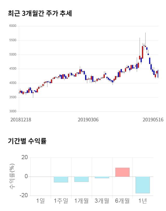 하나마이크론, 전일 대비 약 3% 상승한 4,335원