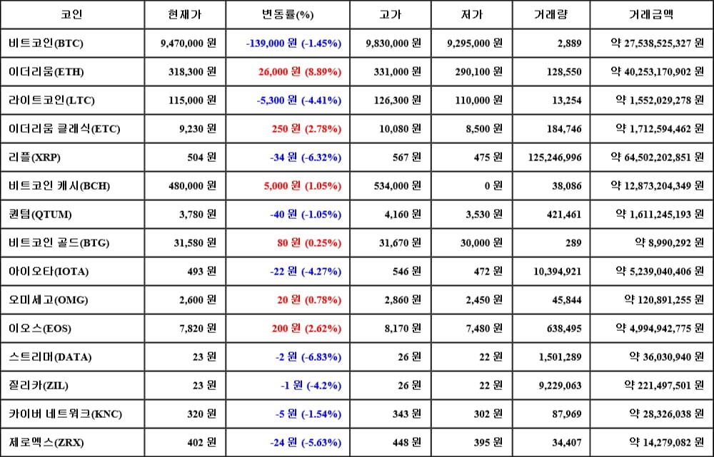 [가상화폐 뉴스] 05월 17일 09시 00분 비트코인(-1.45%), 이더리움(8.89%), 스트리머(-6.83%)