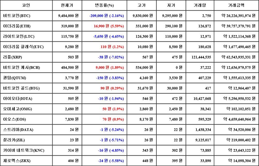 [가상화폐 뉴스] 05월 17일 09시 30분 비트코인(-2.16%), 이더리움(5.59%), 리플(-7.02%)