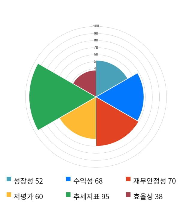 파워넷, 전일 대비 약 8% 상승한 6,180원