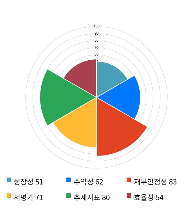 삼진, 12% 급등... 전일 보다 910원 상승한 8,510원