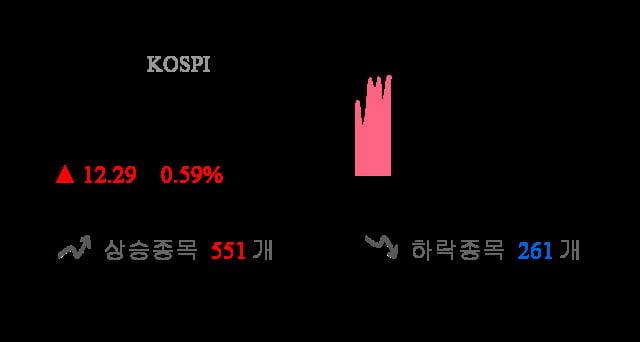 [이 시각 코스피] 코스피 현재 2079.98p 상승세 지속