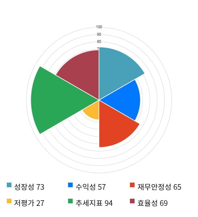 쿠쿠홈시스, 전일 대비 약 8% 하락한 47,150원
