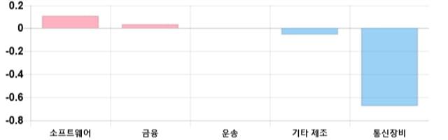 [이 시각 코스닥] 코스닥 현재 726.71p 상승세 지속