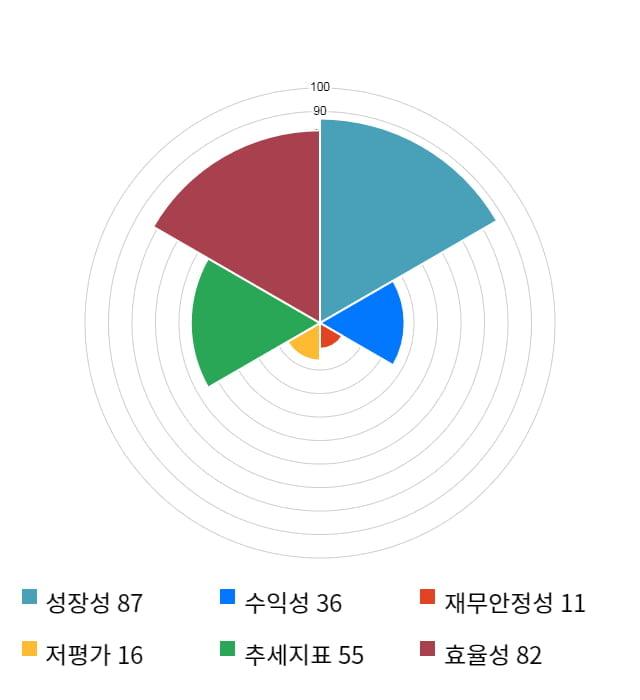 아난티, 전일 대비 약 5% 상승한 14,600원