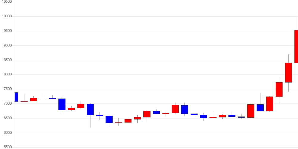 [가상화폐 뉴스] 이더리움 클래식, 전일 대비 1,040원 (-10.35%) 내린 9,010원