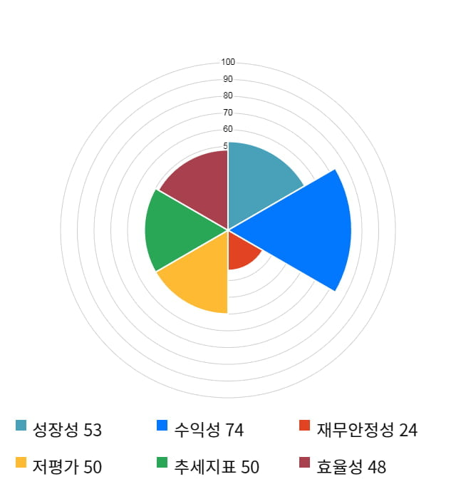 경동나비엔, 전일 대비 약 5% 상승한 51,200원