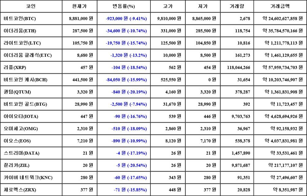 [가상화폐 뉴스] 05월 17일 12시 00분 비트코인(-9.41%), 질리카(-20.54%), 퀀텀(-20.19%)