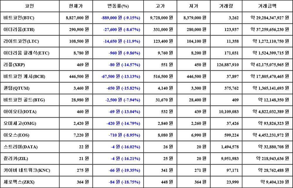 [가상화폐 뉴스] 05월 17일 13시 00분 비트코인(-9.15%), 카이버 네트워크(-19.35%), 제로엑스(-18.75%)