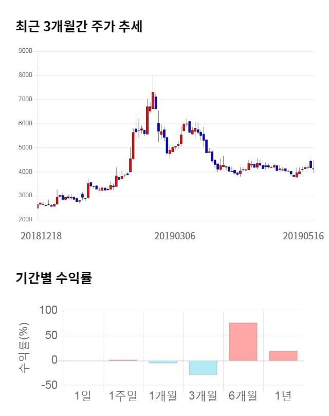 이엑스티, 전일 대비 약 4% 상승한 4,270원