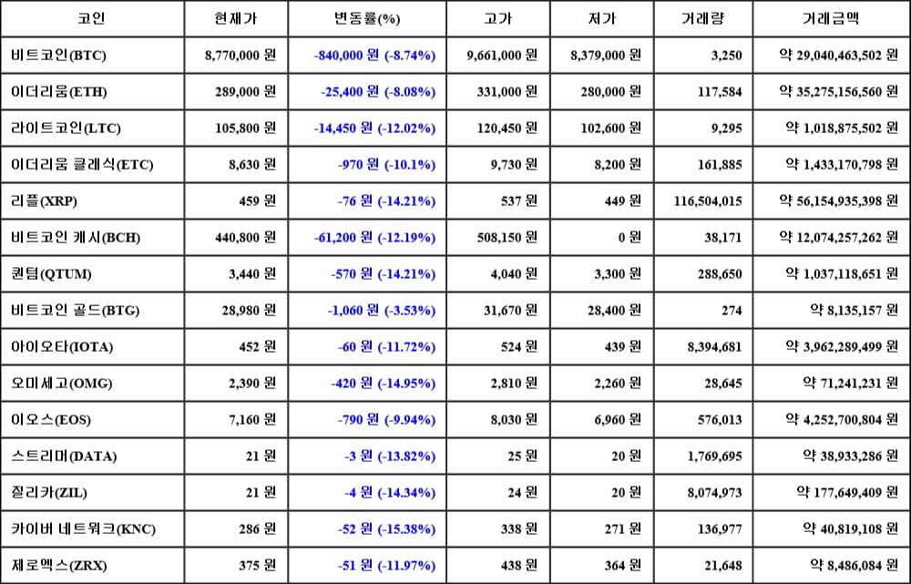 [가상화폐 뉴스] 05월 17일 17시 00분 비트코인(-8.74%), 카이버 네트워크(-15.38%), 오미세고(-14.95%)