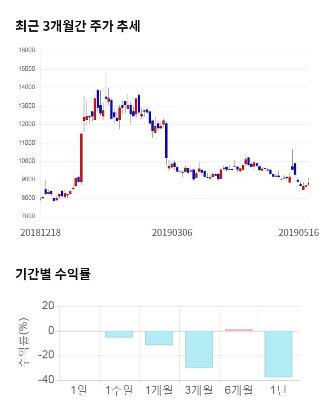 효성오앤비, 전일 대비 약 7% 상승한 9,320원