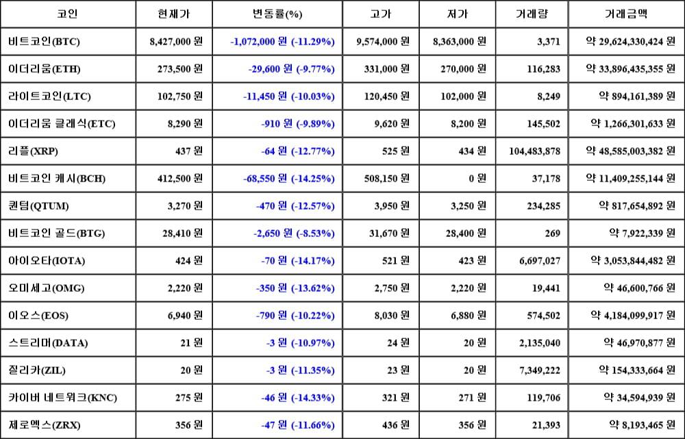 [가상화폐 뉴스] 05월 17일 21시 30분 비트코인(-11.29%), 카이버 네트워크(-14.33%), 비트코인 캐시(-14.25%)