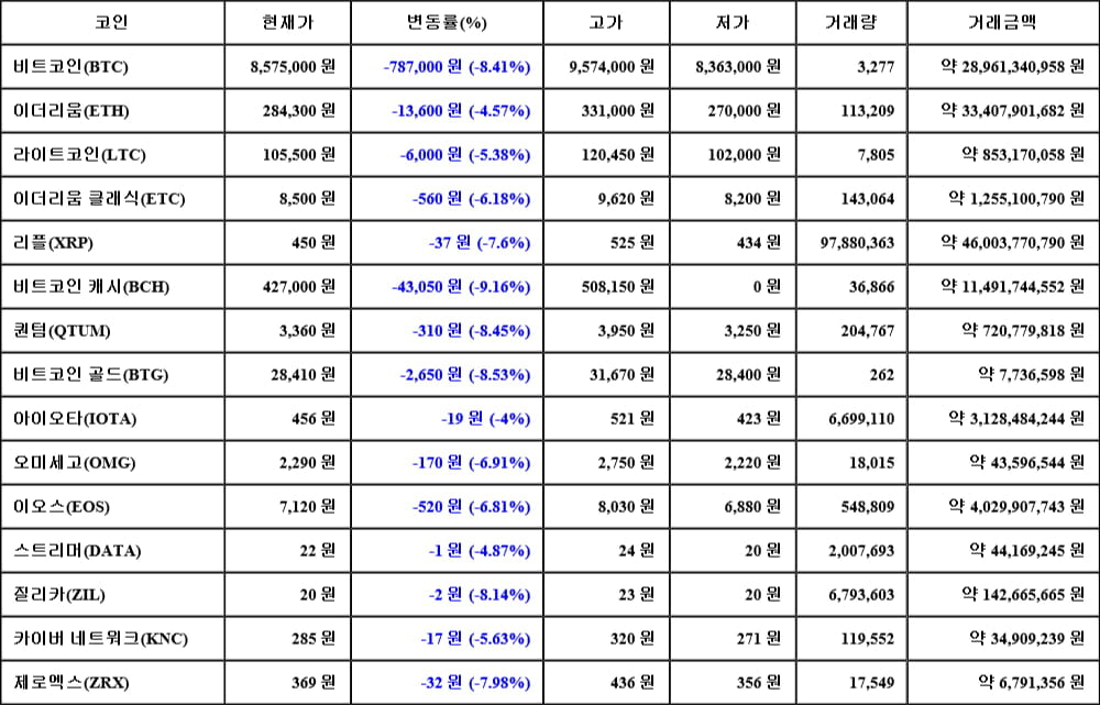 [가상화폐 뉴스] 05월 17일 22시 30분 비트코인(-8.41%), 비트코인 캐시(-9.16%), 비트코인 골드(-8.53%)