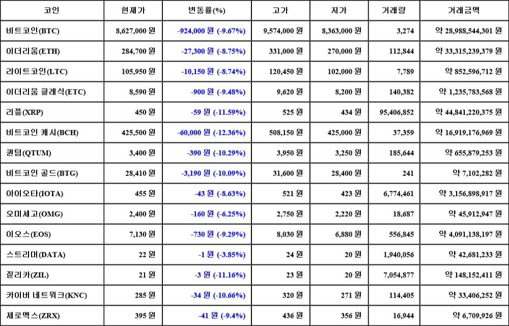 [가상화폐 뉴스] 05월 17일 23시 30분 비트코인(-9.67%), 비트코인 캐시(-12.36%), 리플(-11.59%)