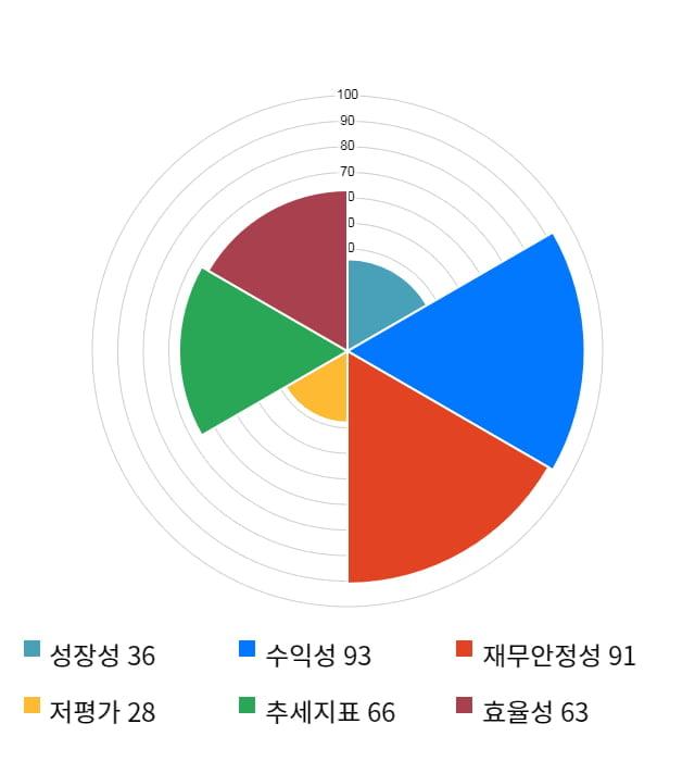 리노공업, 전일 대비 약 7% 상승한 58,800원