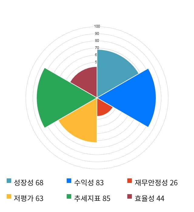서흥, 전일 대비 약 7% 상승한 33,300원