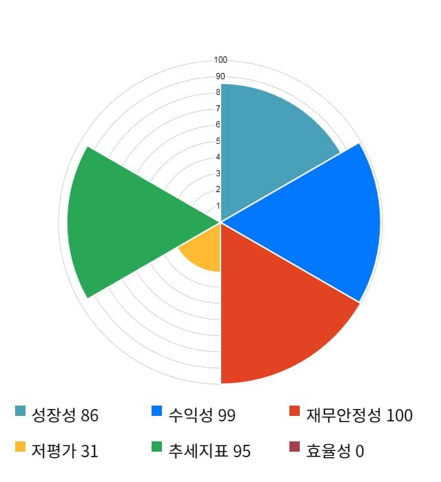 우리기술투자, 전일 대비 약 6% 하락한 4,320원