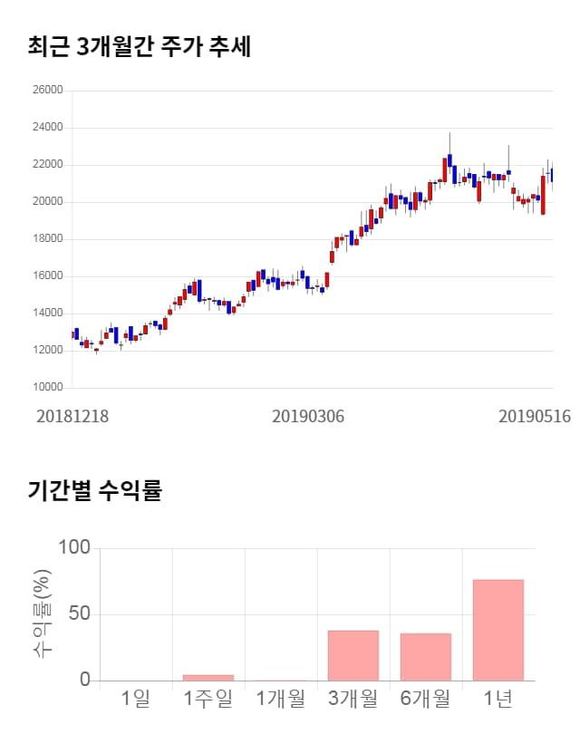 엠씨넥스, 전일 대비 약 6% 상승한 22,350원