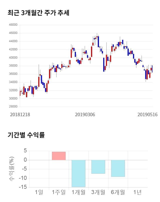아이큐어, 전일 대비 약 5% 상승한 38,200원
