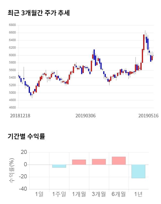 인터파크, 전일 대비 약 5% 상승한 6,300원