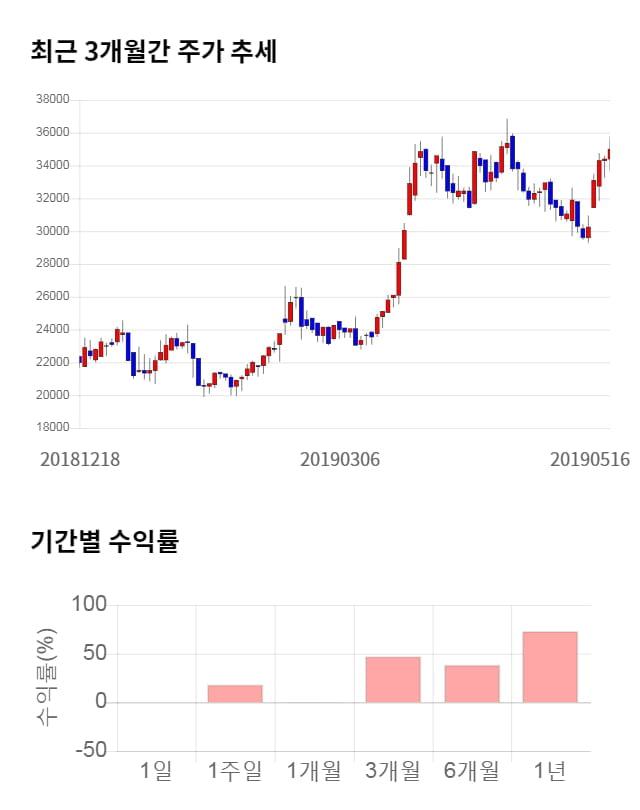 케이아이엔엑스, 전일 대비 약 6% 상승한 37,100원