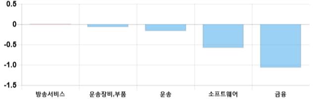 [이 시각 코스닥] 코스닥 현재 723.97p 상승세 지속