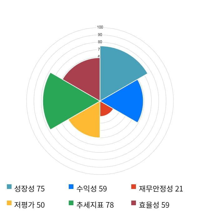 태림포장, 전일 대비 약 5% 상승한 7,230원