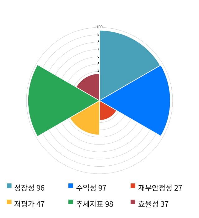 케이엠더블유, 전일 대비 약 8% 상승한 28,450원