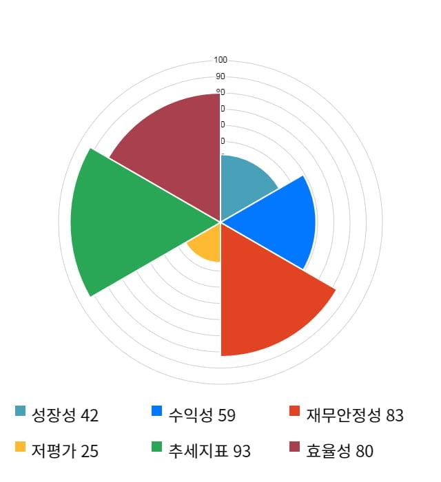 유비케어, 12% 하락... 전일 보다 810원 내린 5,860원