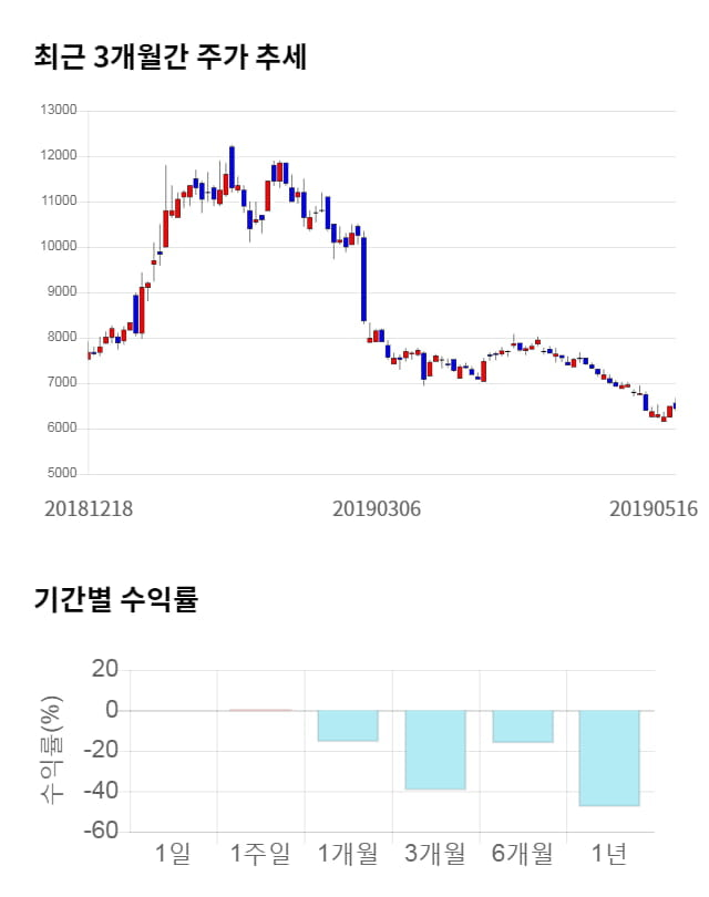 제룡전기, 전일 대비 약 5% 상승한 6,780원