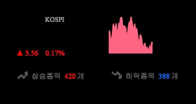 [이 시각 코스피] 코스피 현재 2071.25p 상승세 지속