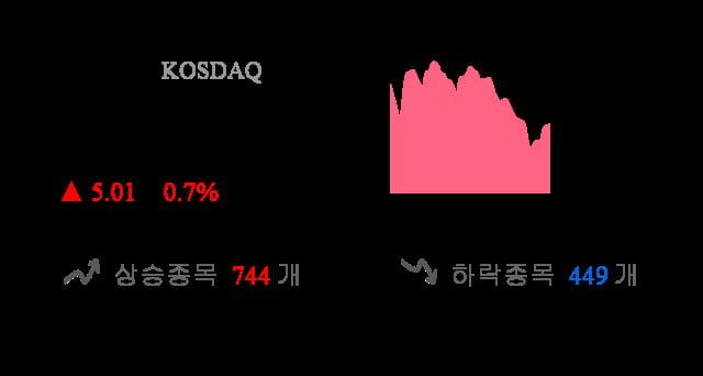 [이 시각 코스닥] 코스닥 현재 722.6p 상승세 지속