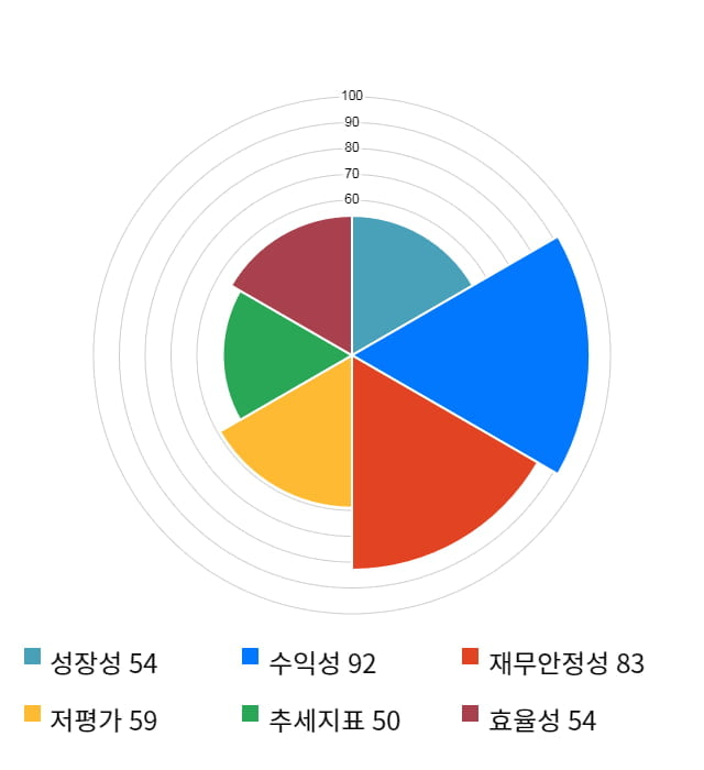 케이씨텍, 전일 대비 약 6% 하락한 15,000원
