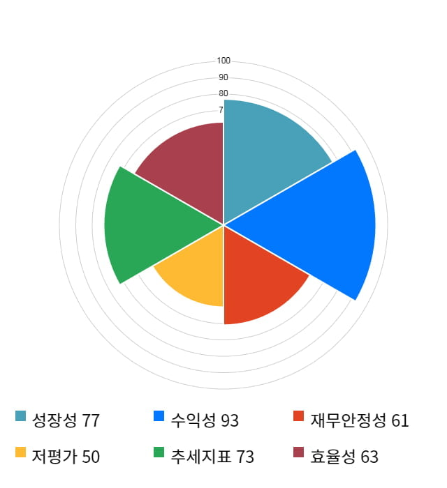 오션브릿지, 전일 대비 약 3% 하락한 11,050원