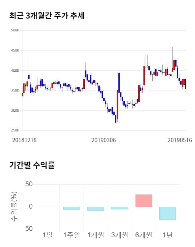 드래곤플라이, 전일 대비 약 7% 하락한 3,305원