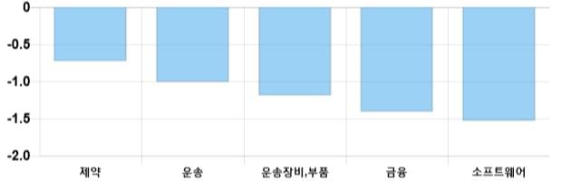 [이 시각 코스닥] 코스닥 현재 717.95p 상승세 지속