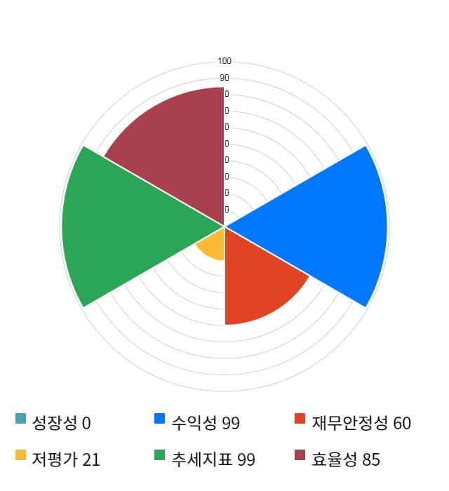 클래시스, 5거래일 연속 상승... 전일 대비 24% 상승