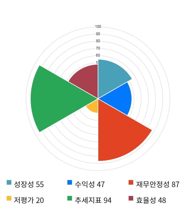 영인프런티어, 52주 신고가 경신... 전일 대비 7% 상승