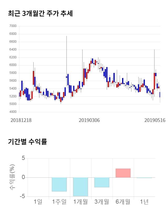 코아시아, 전일 대비 약 6% 상승한 5,500원